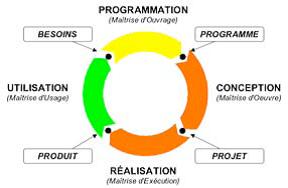 Le cycle de production d'un espace de vie